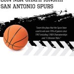 2014 NBA Champions San Antonio Spurs Playbook